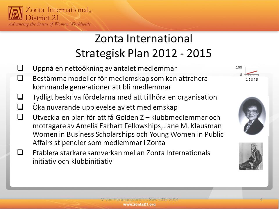 Zonta International Strategisk Plan 2012 - 2015