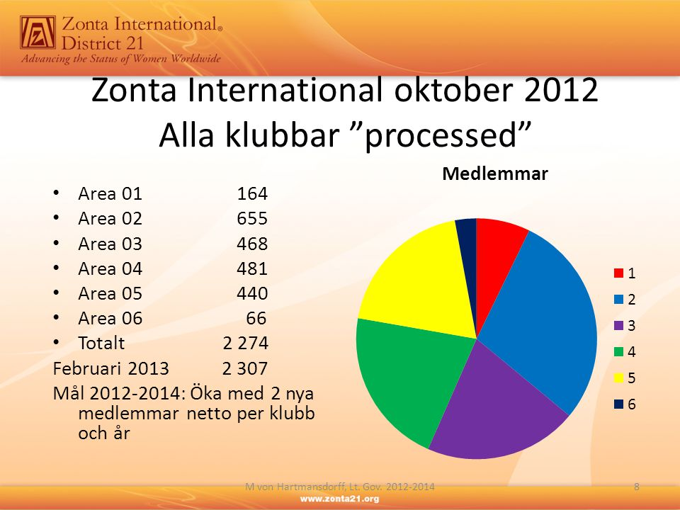 Zonta International oktober 2012 Alla klubbar processed