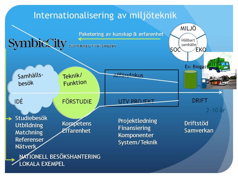 Internationalisering av miljöteknik
