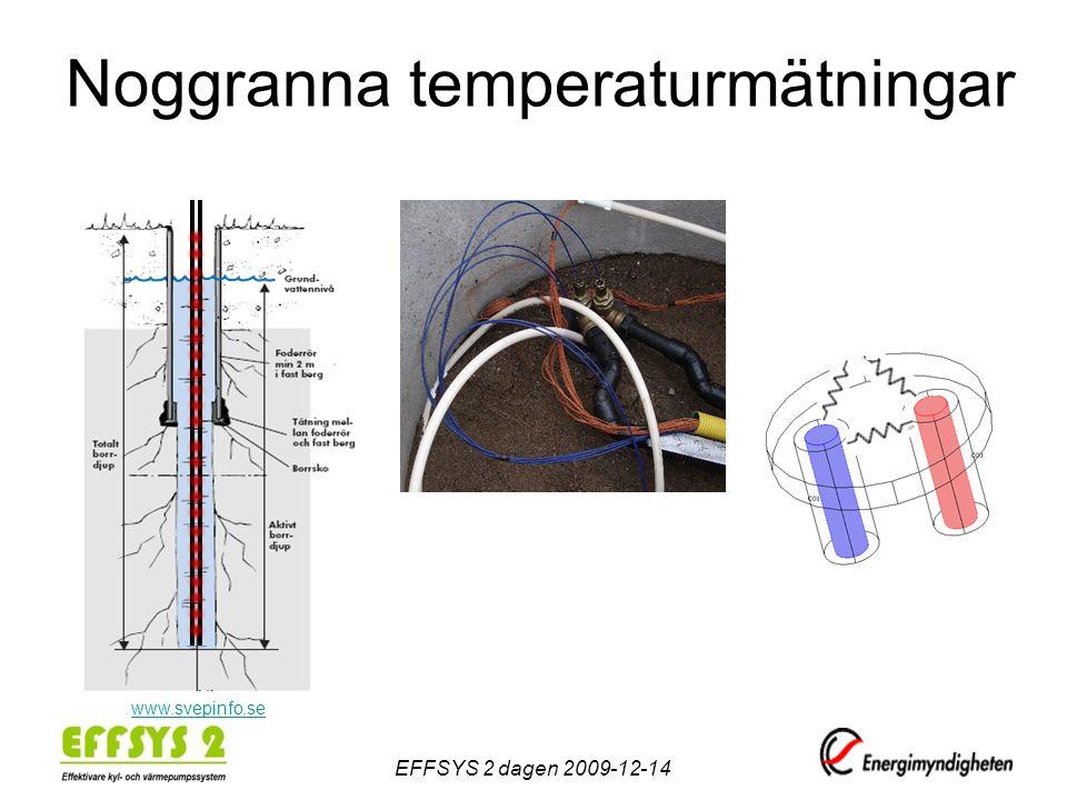 Noggranna temperaturmätningar