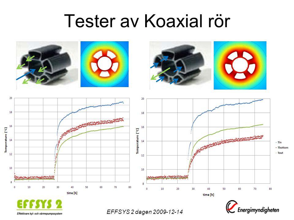 Tester av Koaxial rör EFFSYS 2 dagen 2009-12-14