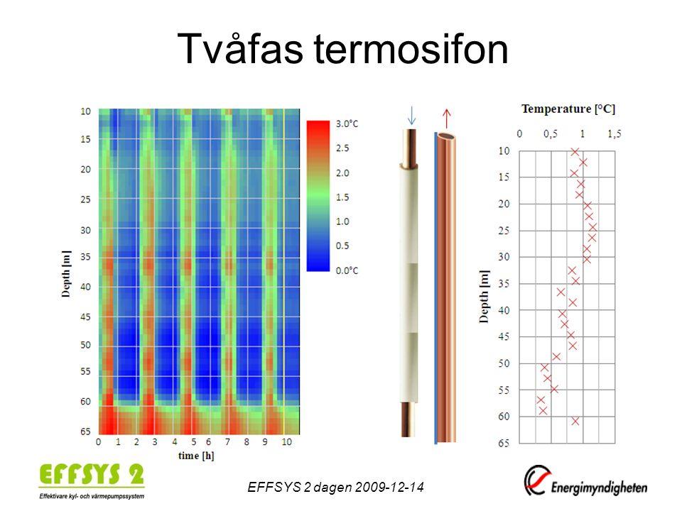Tvåfas termosifon EFFSYS 2 dagen 2009-12-14