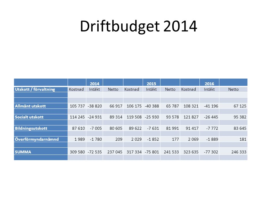 Driftbudget 2014 2014 2015 2016 Utskott / förvaltning Kostnad Intäkt