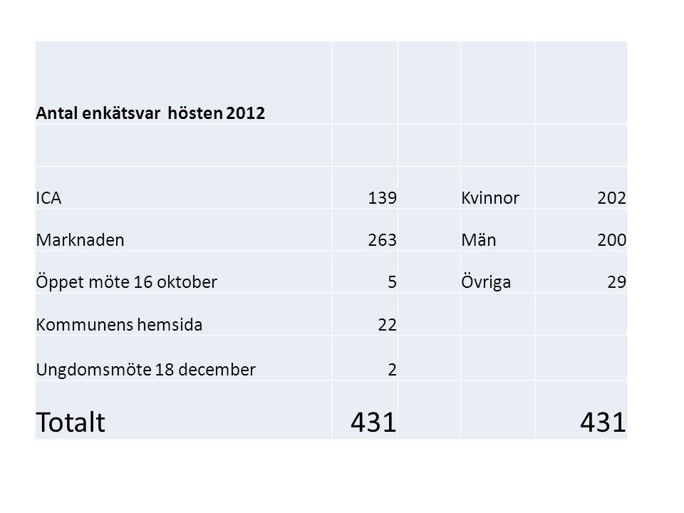 Totalt 431 Antal enkätsvar hösten 2012 ICA 139 Kvinnor 202 Marknaden