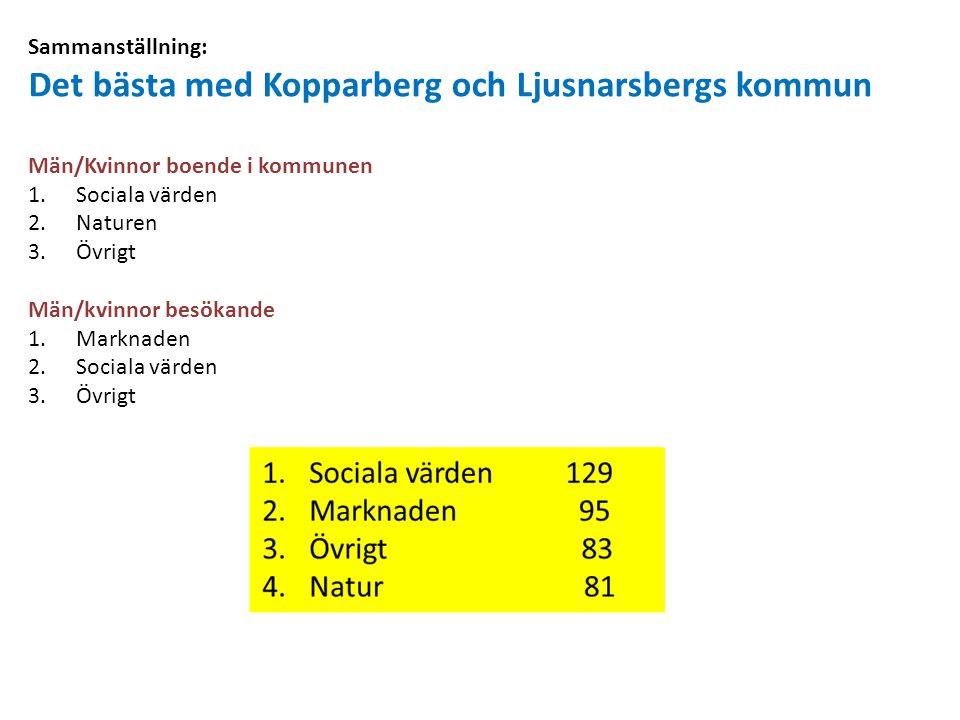 Det bästa med Kopparberg och Ljusnarsbergs kommun