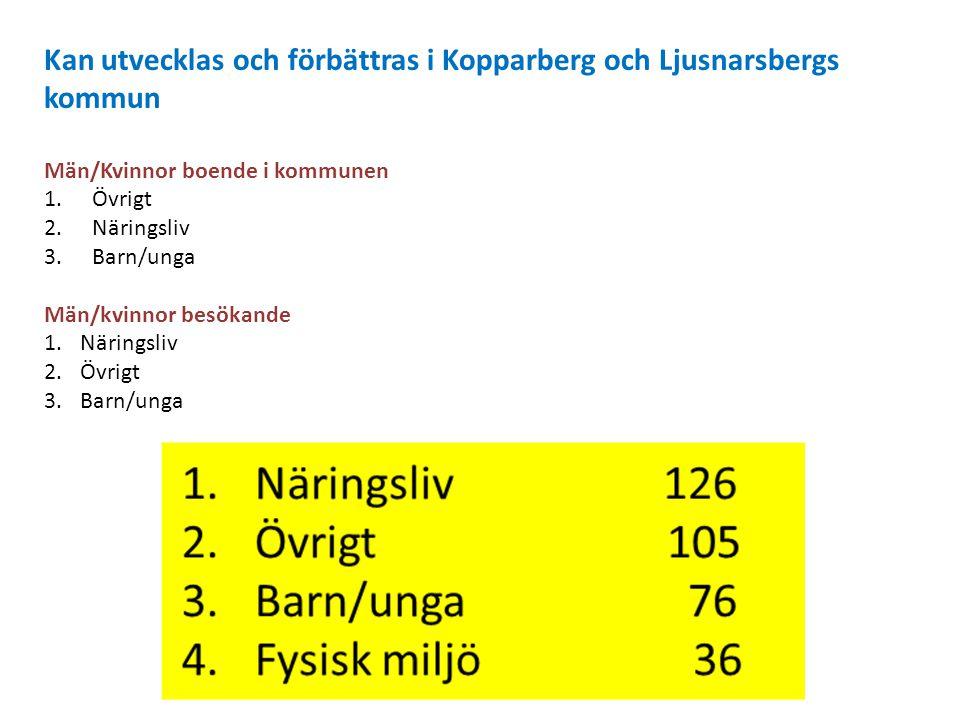 Kan utvecklas och förbättras i Kopparberg och Ljusnarsbergs kommun