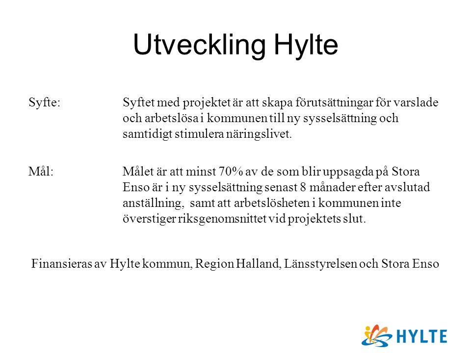 Utveckling Hylte