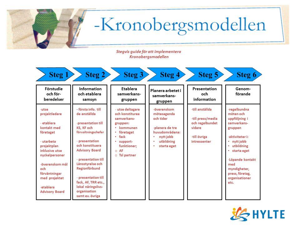 Kronobergsmodellen