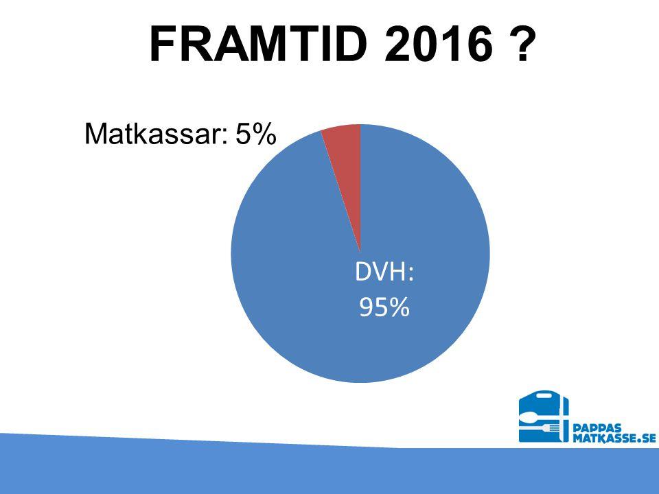 FRAMTID 2016 Matkassar: 5%