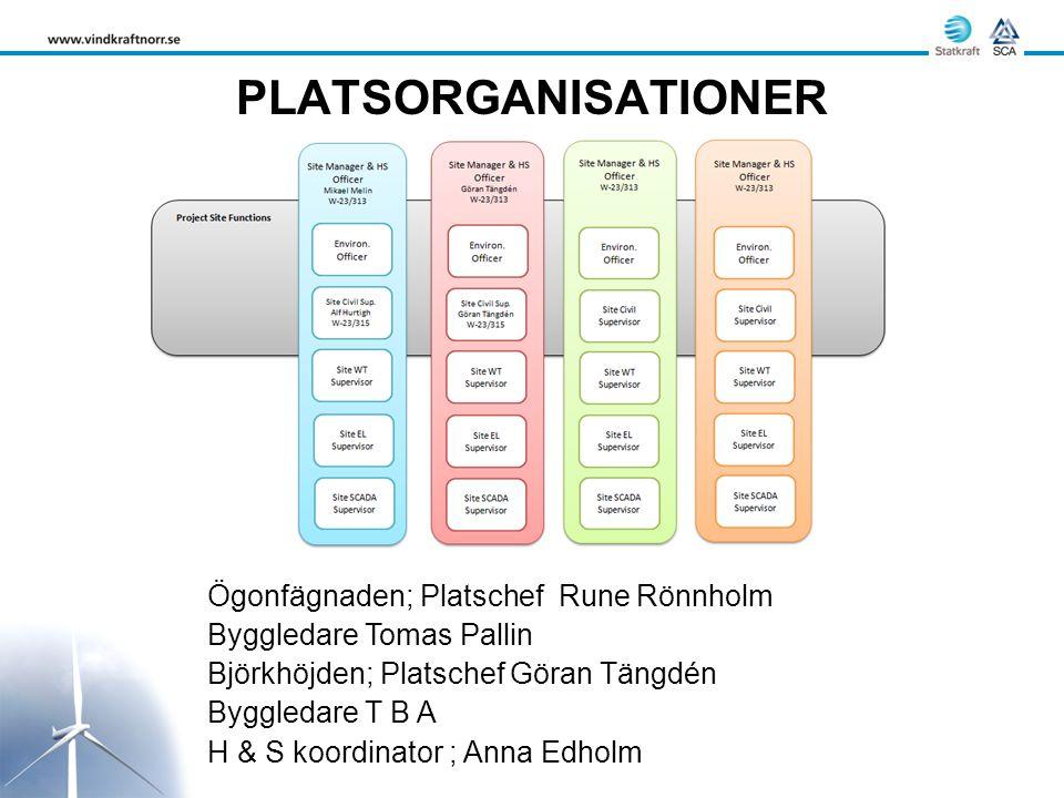 PLATSORGANISATIONER Ögonfägnaden; Platschef Rune Rönnholm