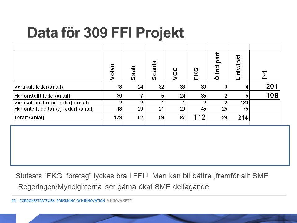 Data för 309 FFI Projekt Hur
