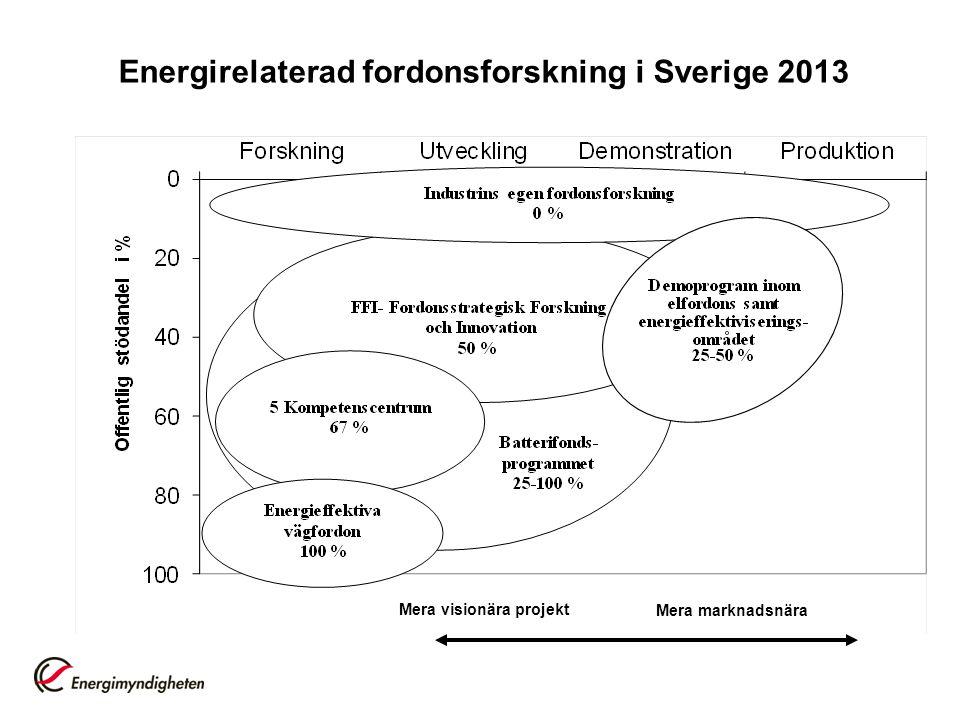 Energirelaterad fordonsforskning i Sverige 2013