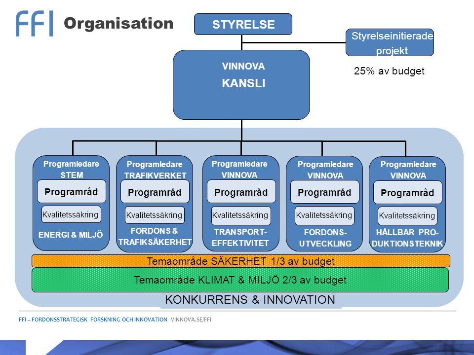 Organisation STYRELSE KANSLI KONKURRENS & INNOVATION