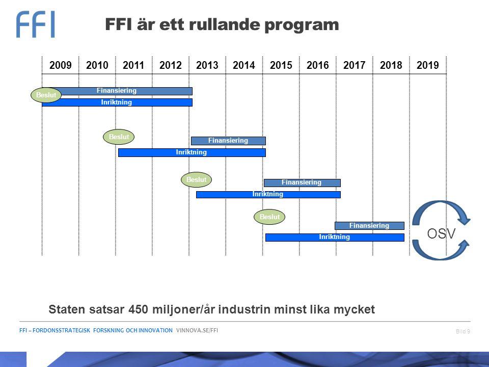 FFI är ett rullande program