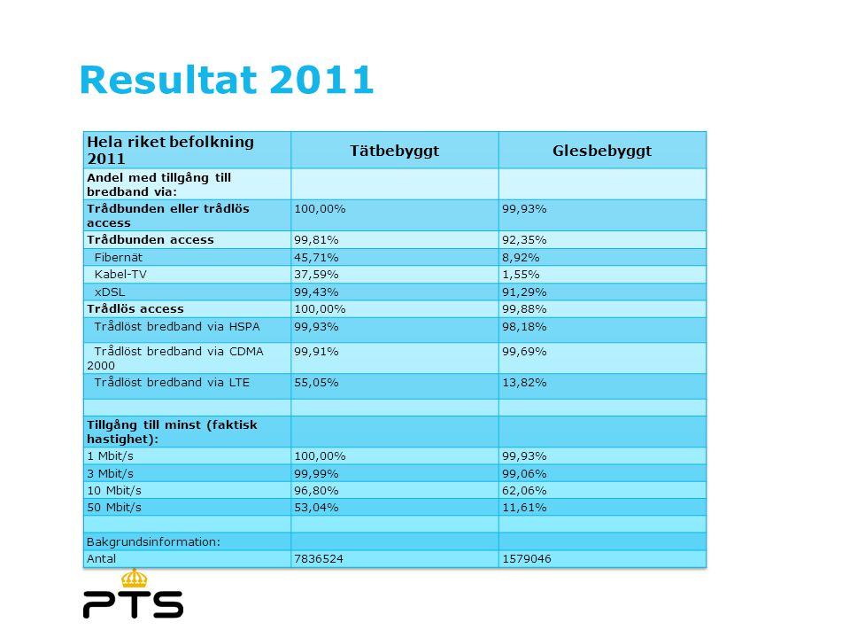 Resultat 2011 Hela riket befolkning 2011 Tätbebyggt Glesbebyggt