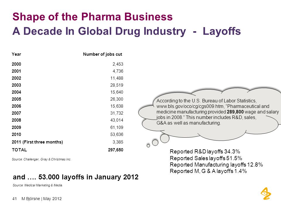 Shape of the Pharma Business