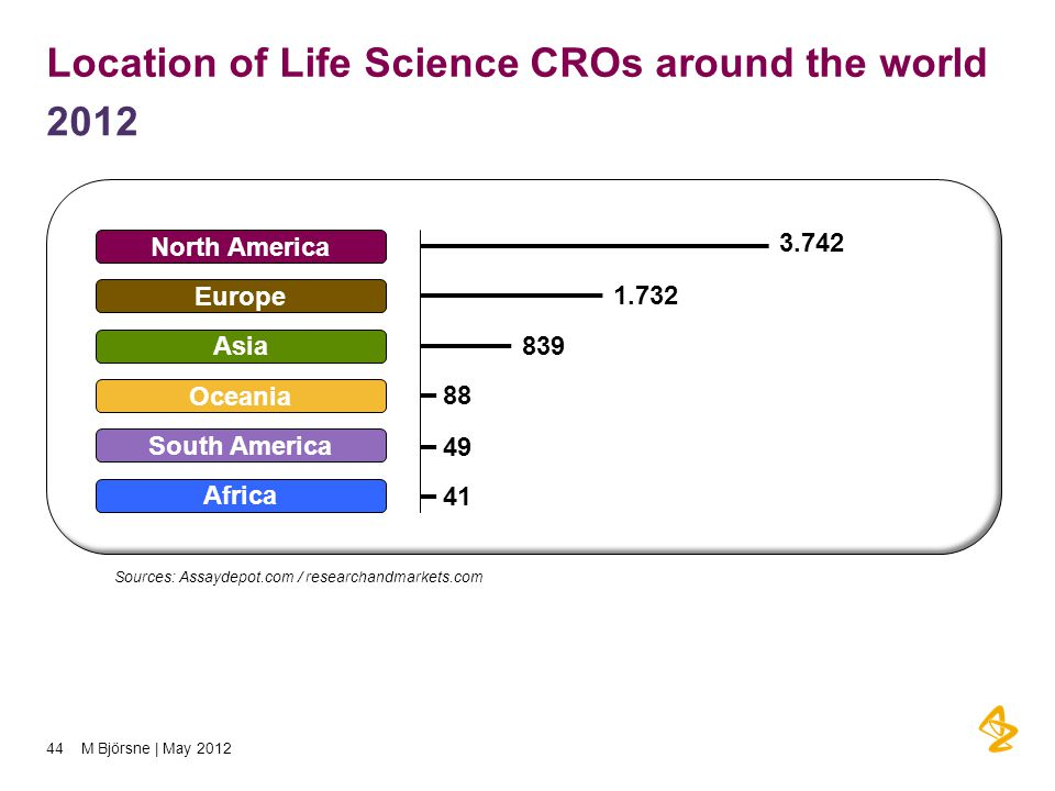 Location of Life Science CROs around the world