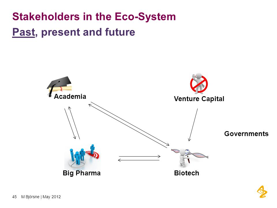 Stakeholders in the Eco-System