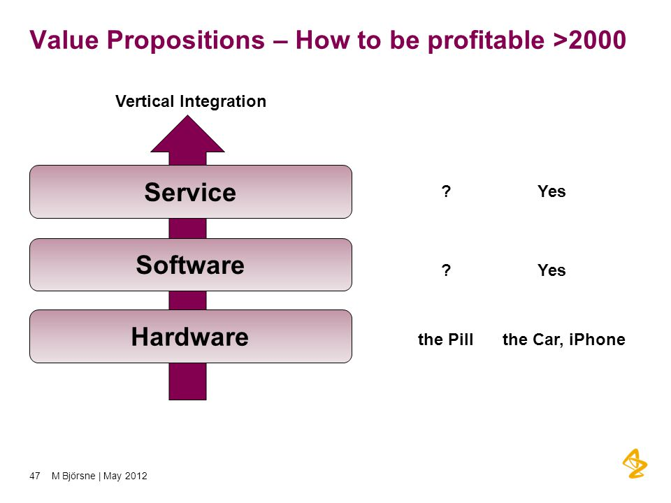 Value Propositions – How to be profitable >2000