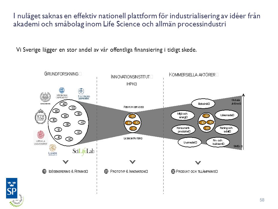 I nuläget saknas en effektiv nationell plattform för industrialisering av idéer från akademi och småbolag inom Life Science och allmän processindustri