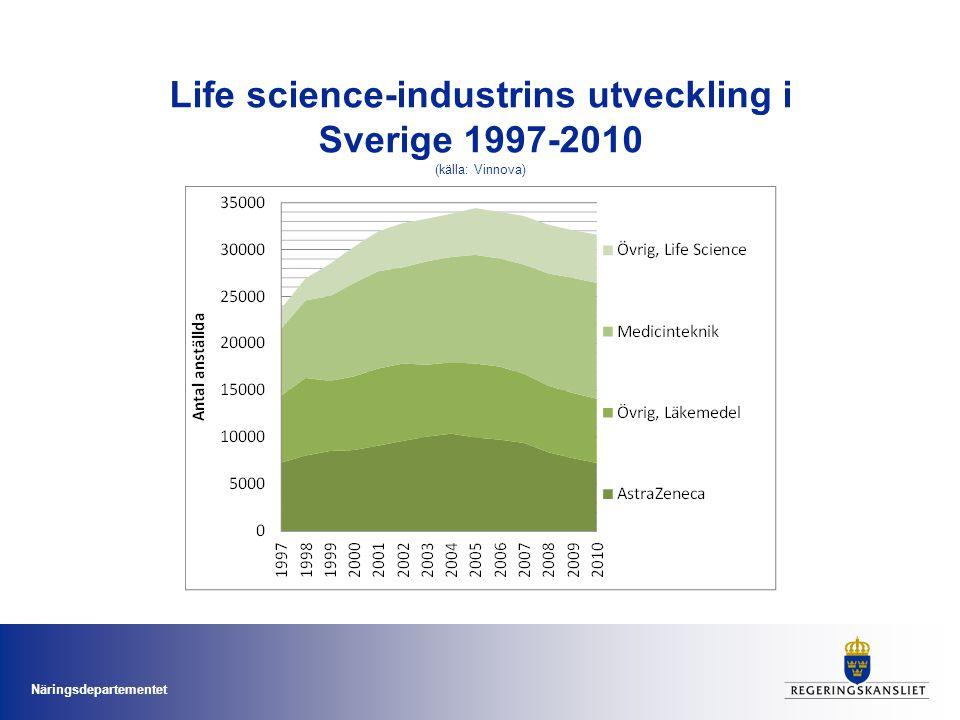 Life science-industrins utveckling i Sverige 1997-2010 (källa: Vinnova)