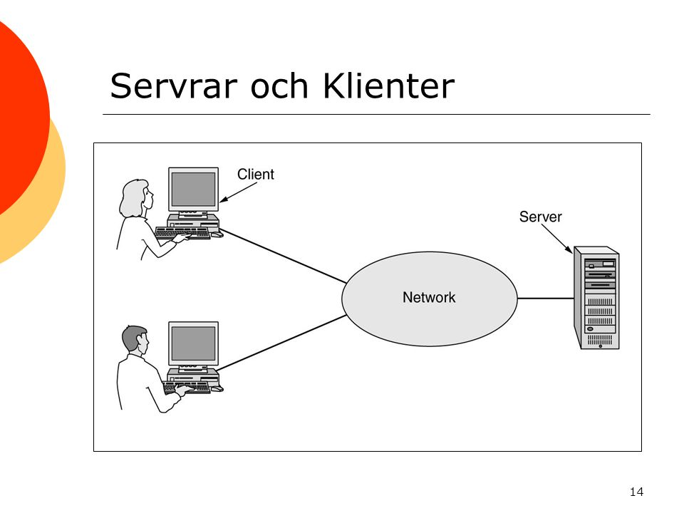 Servrar och Klienter