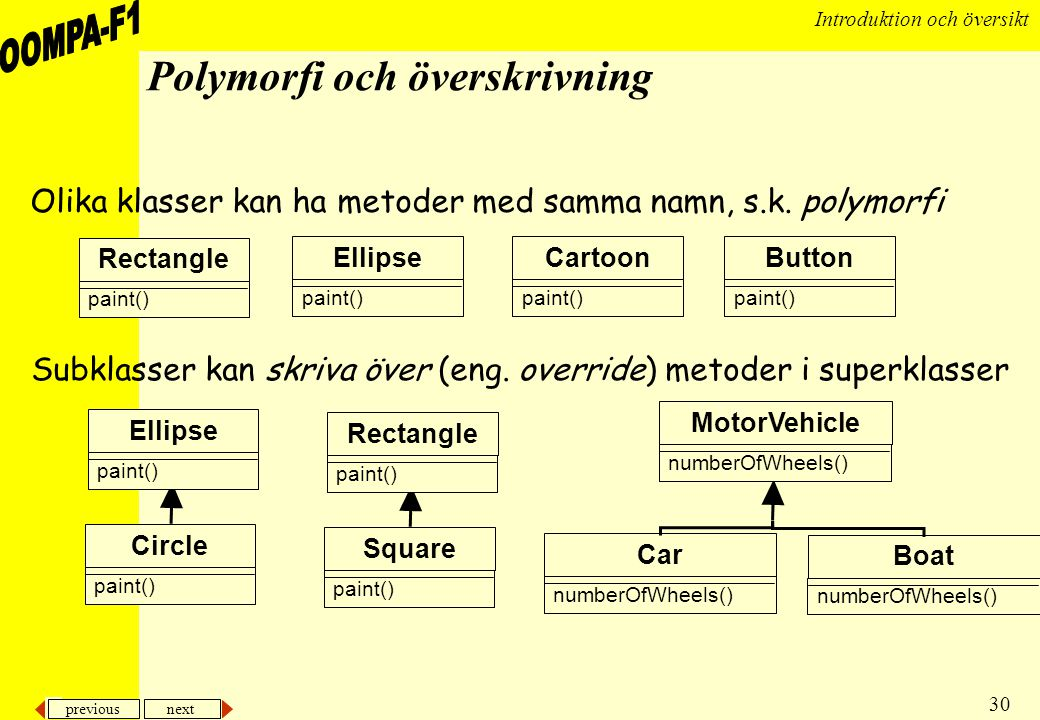 Polymorfi och överskrivning