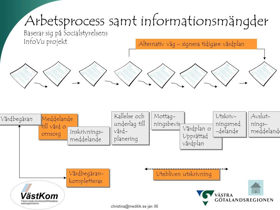 Arbetsprocess samt informationsmängder