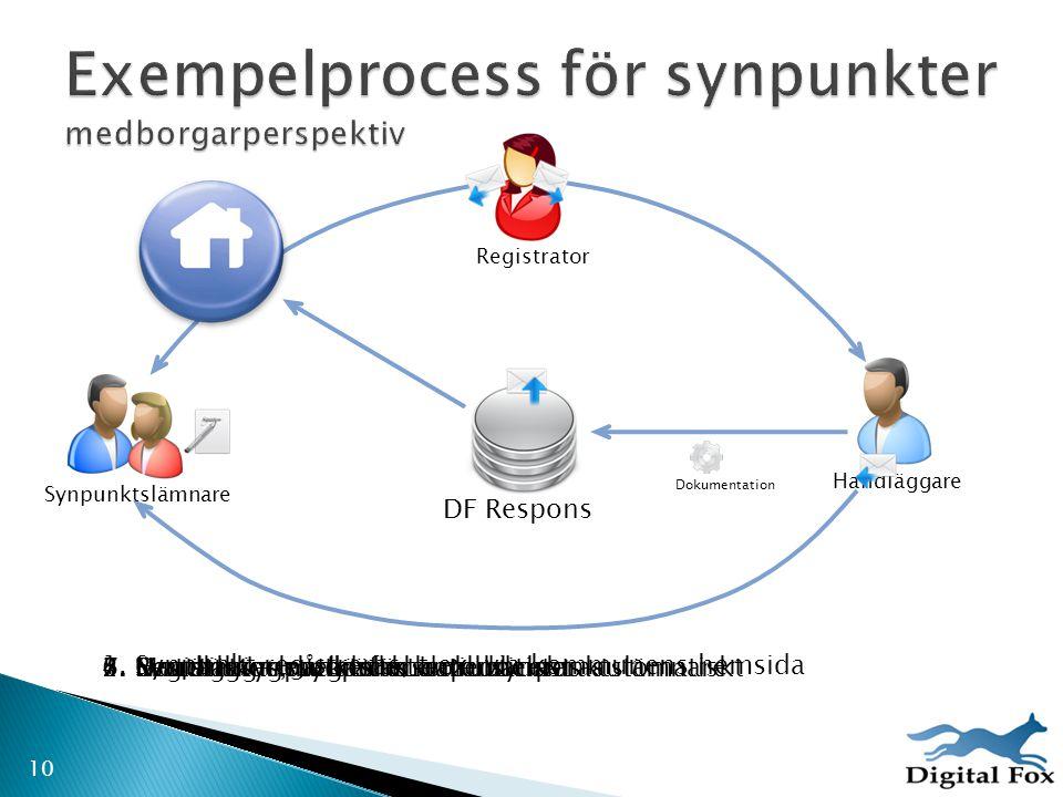 Exempelprocess för synpunkter medborgarperspektiv