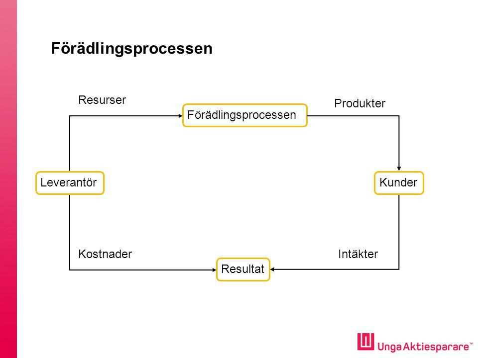 Förädlingsprocessen Resurser Produkter Förädlingsprocessen Leverantör