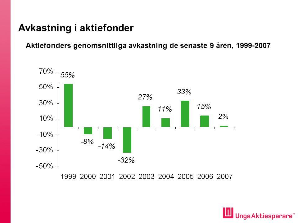 Aktiefonders genomsnittliga avkastning de senaste 9 åren, 1999-2007