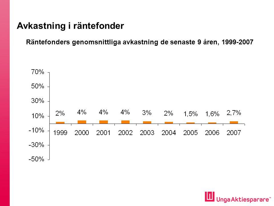 Räntefonders genomsnittliga avkastning de senaste 9 åren, 1999-2007