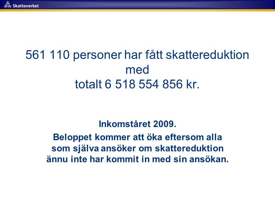 561 110 personer har fått skattereduktion med totalt 6 518 554 856 kr.