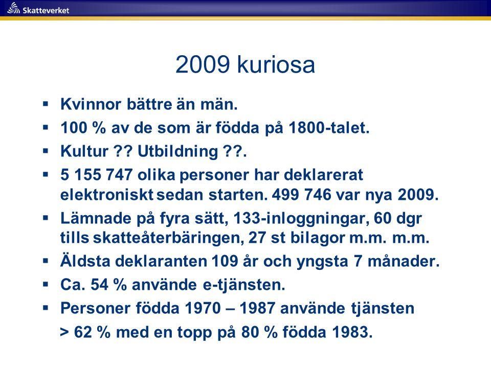 2009 kuriosa Kvinnor bättre än män.