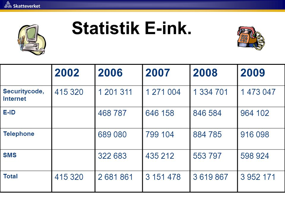 Statistik E-ink. 2002. 2006. 2007. 2008. 2009. Securitycode, Internet. 415 320. 1 201 311. 1 271 004.