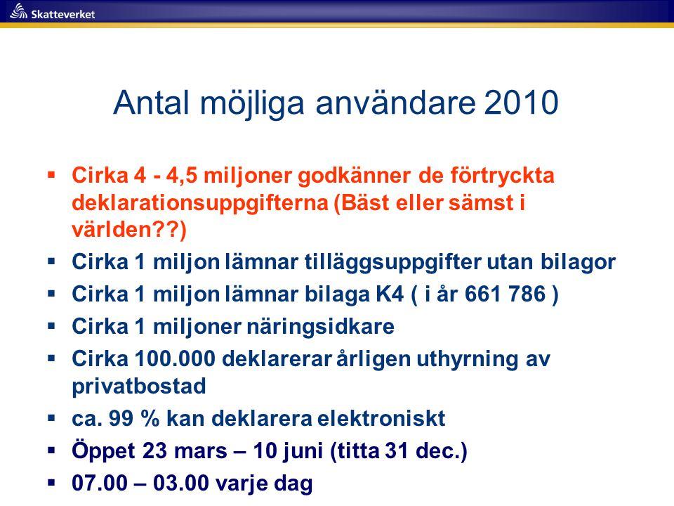 Antal möjliga användare 2010