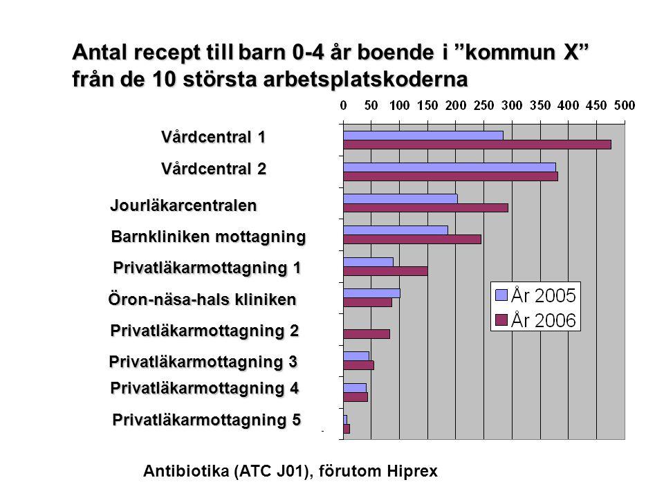 Antibiotika (ATC J01), förutom Hiprex