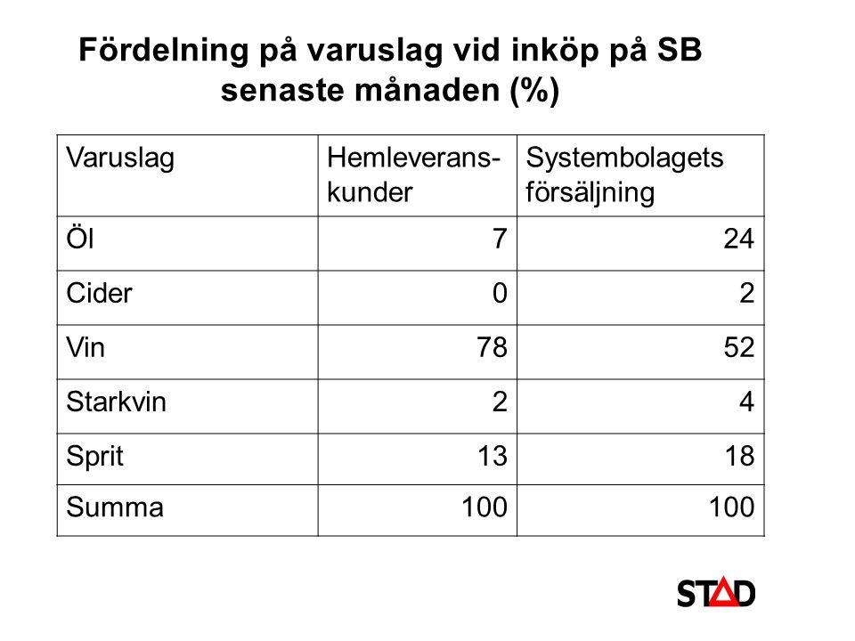 Fördelning på varuslag vid inköp på SB senaste månaden (%)