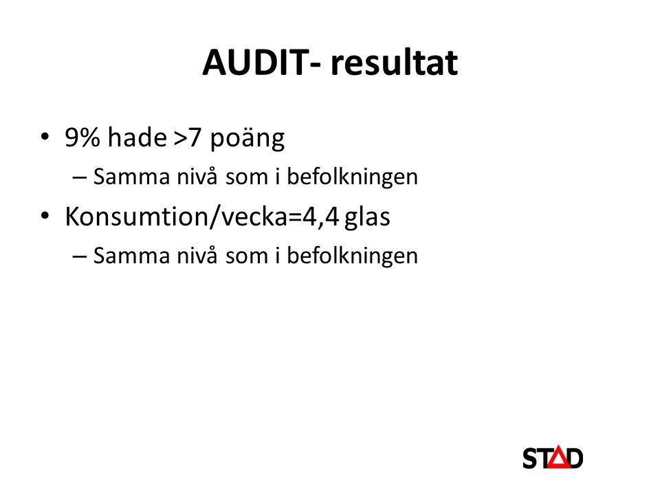 AUDIT- resultat 9% hade >7 poäng Konsumtion/vecka=4,4 glas