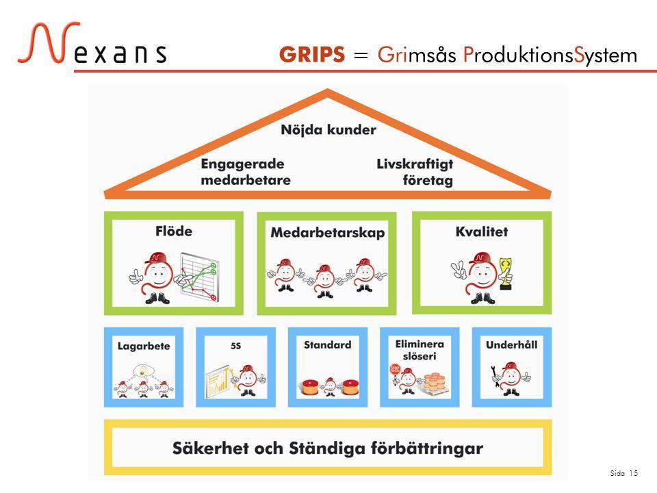 GRIPS = Grimsås ProduktionsSystem