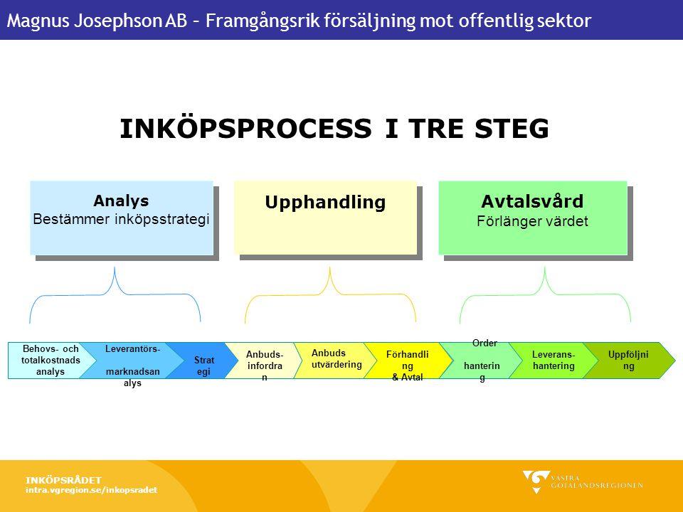 Behovs- och totalkostnads analys Leverantörs- marknadsanalys