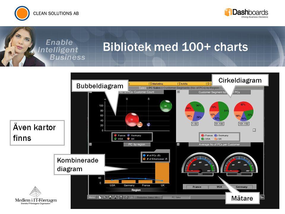 Bibliotek med 100+ charts Även kartor finns Cirkeldiagram