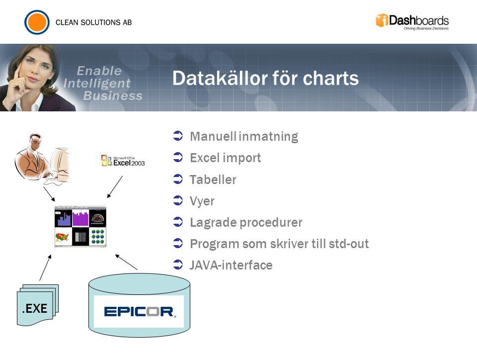 Datakällor för charts Manuell inmatning Excel import Tabeller Vyer