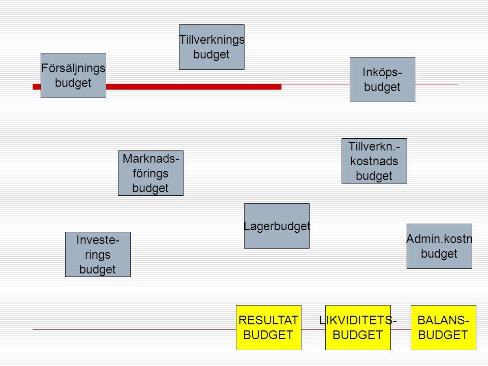 Tillverknings budget. Försäljnings. budget. Inköps- budget. Tillverkn.- kostnads. budget. Marknads-