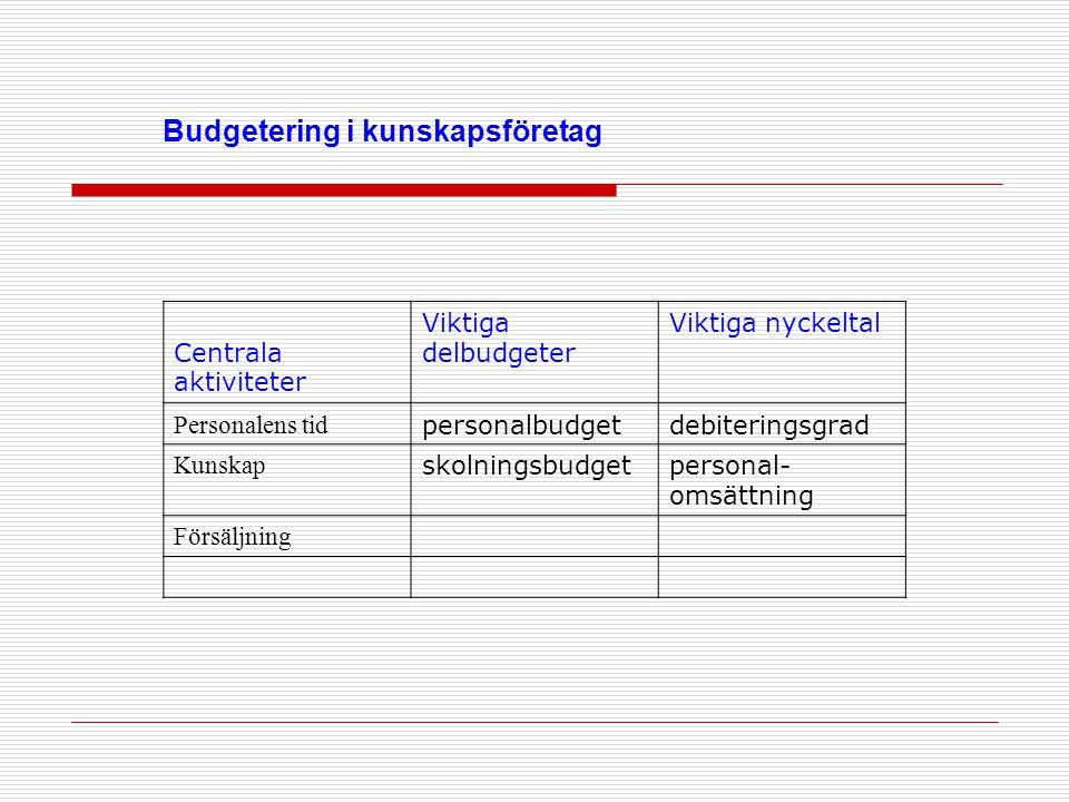 Budgetering i kunskapsföretag