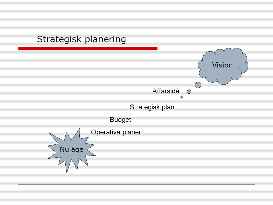 Strategisk planering Vision Affärsidé Strategisk plan Budget