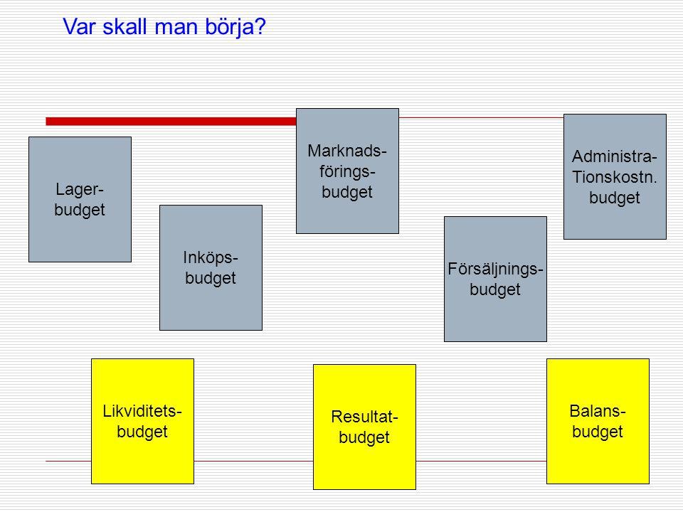 Var skall man börja Marknads- förings- budget Administra- Tionskostn.