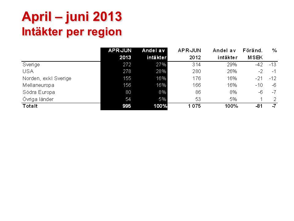April – juni 2013 Intäkter per region 17
