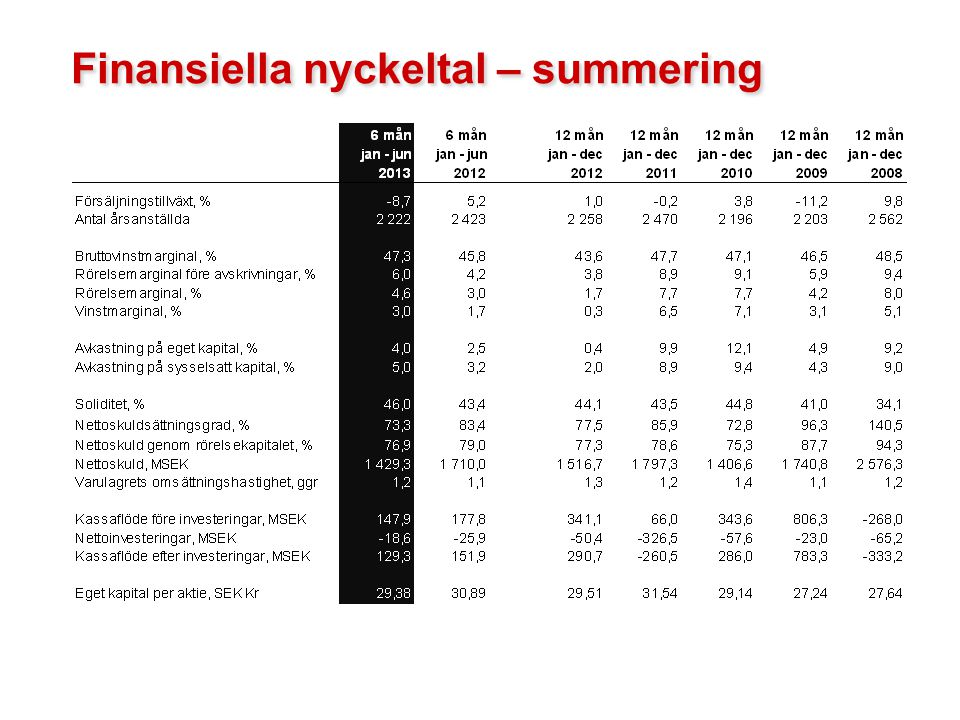 Finansiella nyckeltal – summering