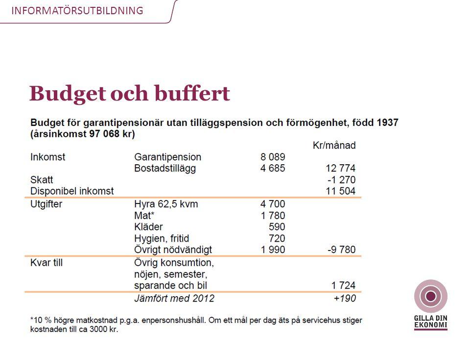 Budget och buffert